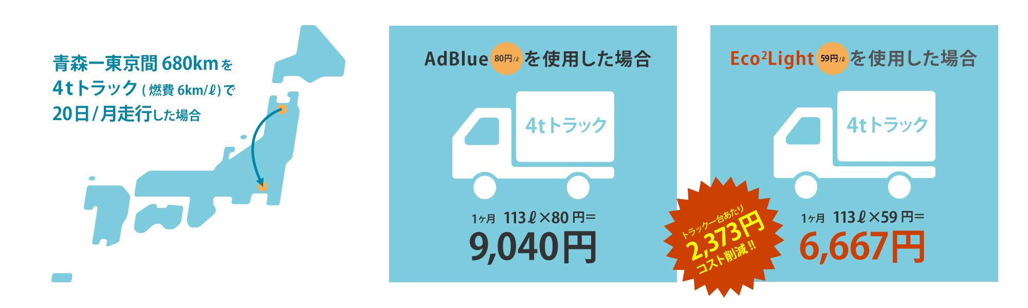 AdBlue®からEco2Lightにすると、大幅なコスト削減になります。