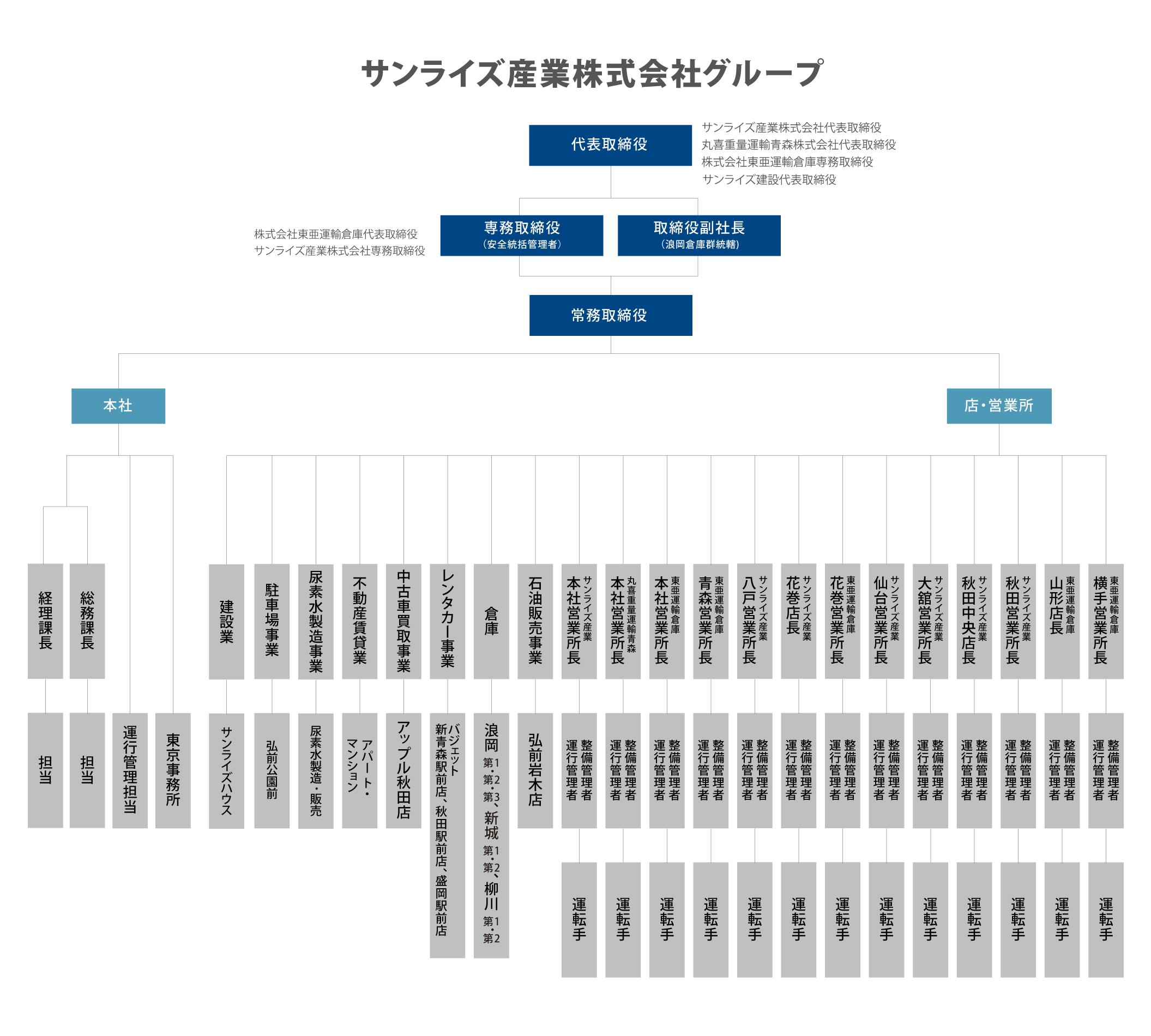 青森県の運送会社 サンライズ産業の組織図