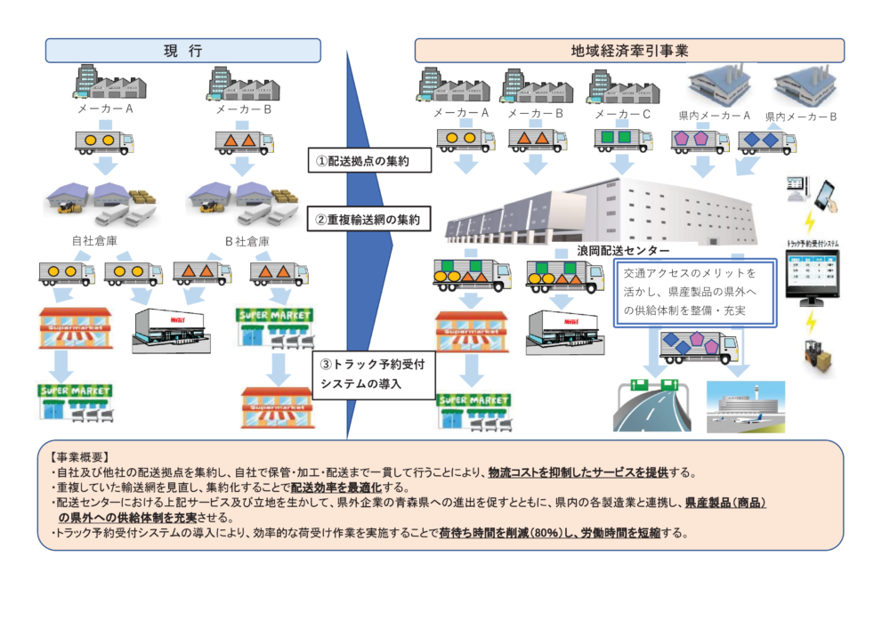 地域経済牽引事業計画 サンライズ産業