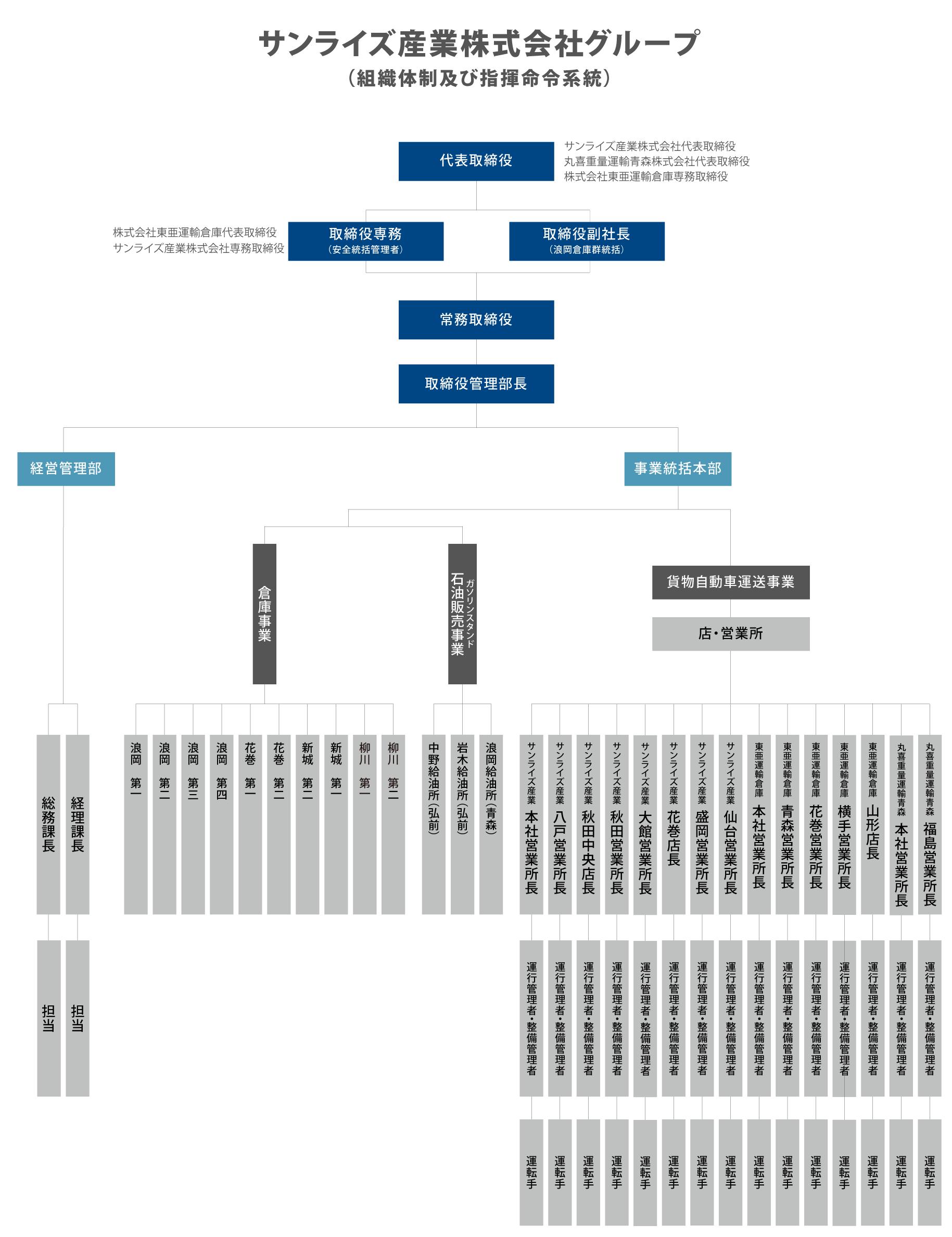 輸送の安全に関する組織体制及び指揮命令系統