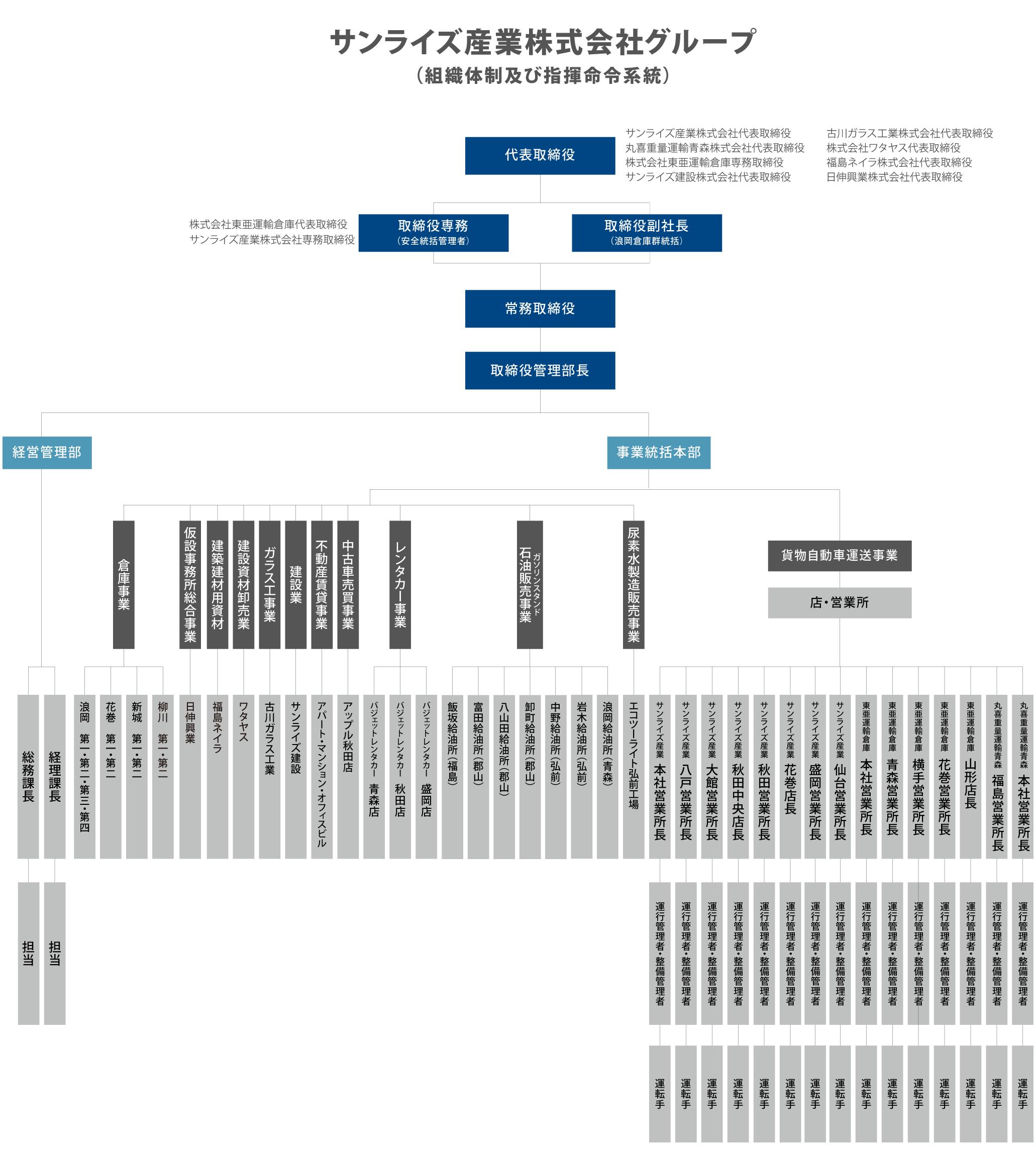 青森県弘前市の運送会社 サンライズ産業株式会社の組織図